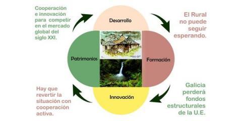 El Rural, para ser alternativa de futuro, requiere actuaciones integradas y plan